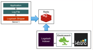 ELK : Elasticsearch with Redis broker and Logstash Shipper
