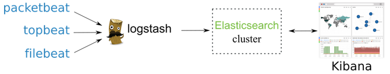 ELK : Logstash with ElasticSearch tutorial - 2018
