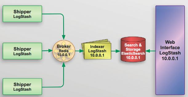 ELK : Elasticsearch with Redis broker and Logstash Shipper