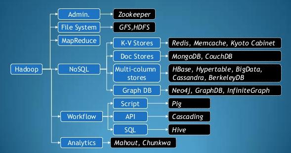 Hadoop 2 6 - Ecosystem - 2018