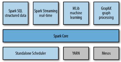 Apache Spark 2 tutorial with PySpark (Spark Python API) Shell - 2018