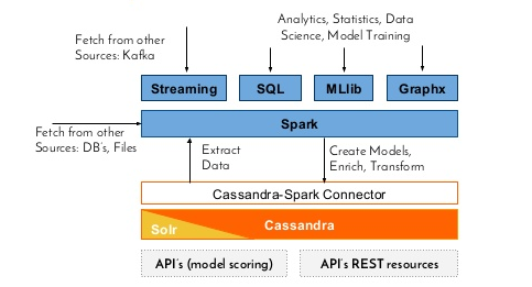 Apache Spark Streaming with Kafka and Cassandra I - 2018