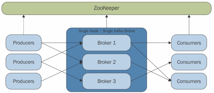 Zookeeper & Kafka Install - 2018