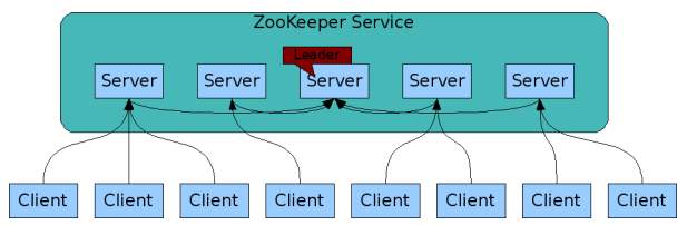 Zookeeper & Kafka Install : A single node and a single