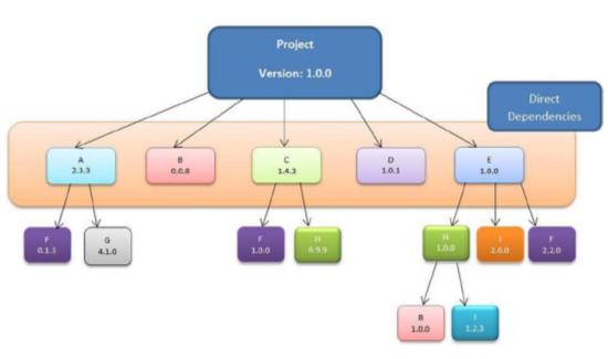 visualize maven dependencies