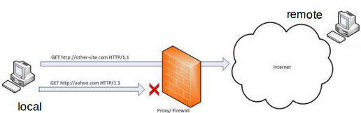 Linux Secure Shell (SSH) IV : SSH Tunnel Local Port