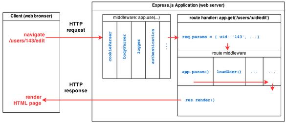 MEAN Stack Tutorial : MongoDB, Express js, Angular js, Node