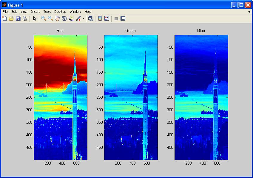 Matlab Tutorial Digital Image Processing I 2018