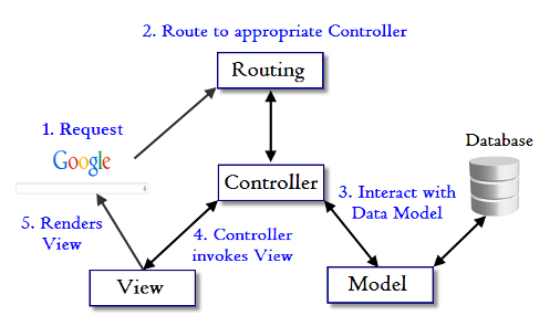 Ruby on rails tutorial model view controller mvc and action when interacting with our application a browser sends a request which is received by a web server and passed on to the rails routing engine ccuart Choice Image