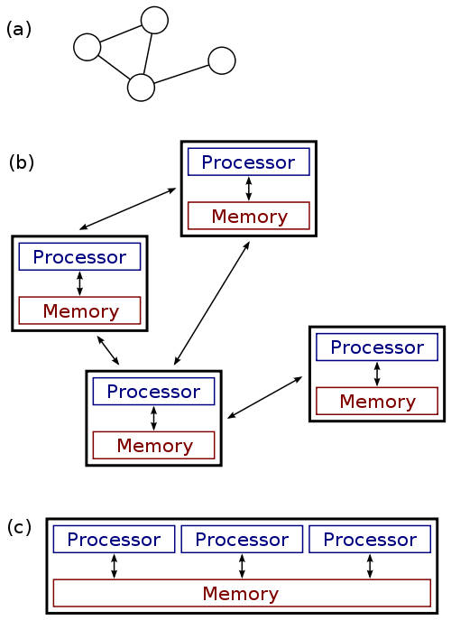 use of distributed computing in processing big data Graph processing is an important part of data analysis in many domains but graph processing is tricky may be tricky since general purpose distributed computing tools are not suited for graph processing.