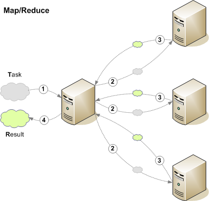mapreduce for distributed computing Outline data flow vs traditional network programming limitations of mapreduce spark computing engine machine learning example current state of spark ecosystem.