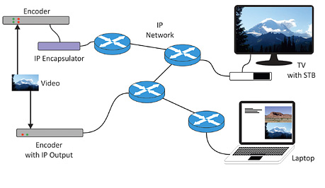 Web Technologies: IPTV - 2020
