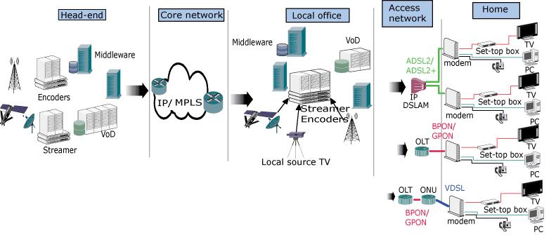 iptv architecture diagram photo album   diagramsimages of iptv architecture diagram diagrams