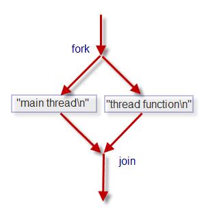 C++ Tutorial: C++11/C++14 Thread 1  Creating Threads - 2017