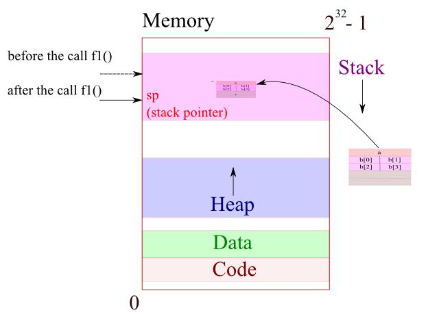 stack_pointer
