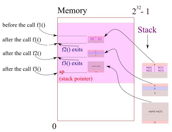 stack_pointer_f1_f2_f3