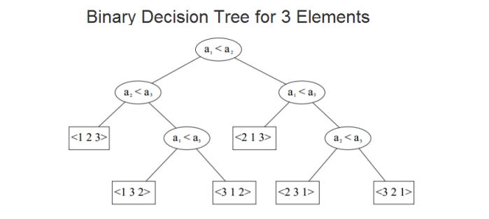 C tutorial binary tree 2018 binarydecisiontreeg ccuart Gallery
