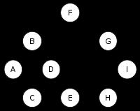 C++ Tutorial: Binary Tree - 2018