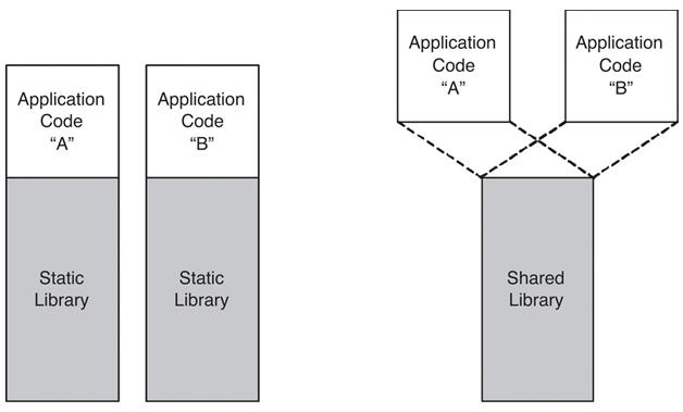 C++ Tutorial: Libraries - 2018