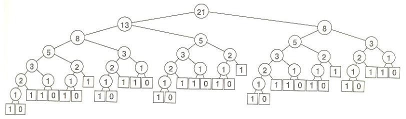 C++ Tutorial: Quiz - Recursion - 2018