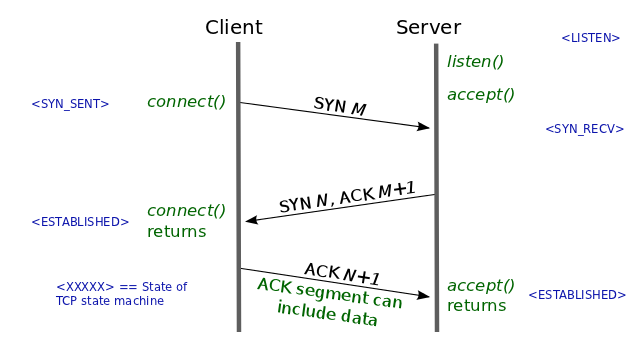 C++ Tutorial: Sockets - Server & Client 2 - 2019