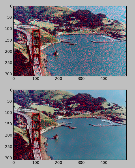 OpenCV 3 Image Noise Reduction : Non-local Means Denoising Algorothm