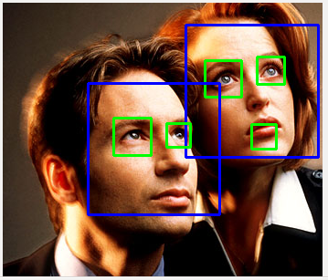 OpenCV 3 Object Detection : Face Detection using Haar