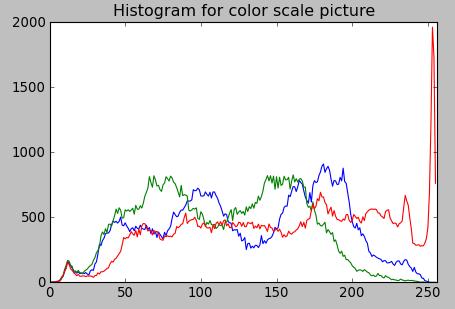 Python Tutorial - Image Histogram - 2018