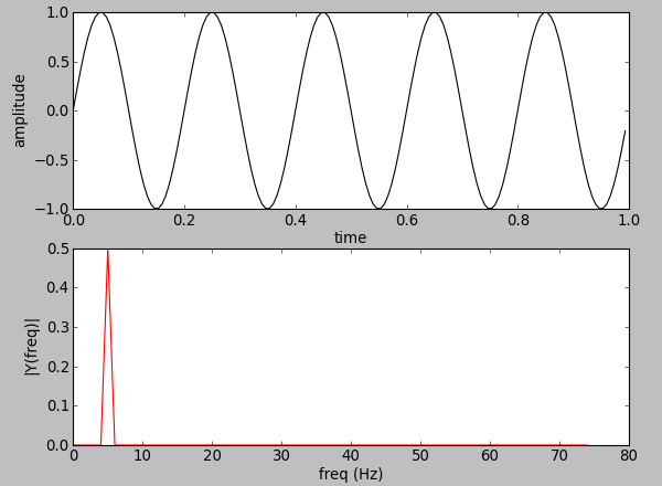 OpenCV 3 Signal Processing with NumPy - Fourier Transform : FFT