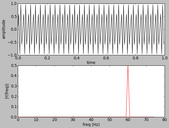 OpenCV 3 Signal Processing with NumPy - Fourier Transform