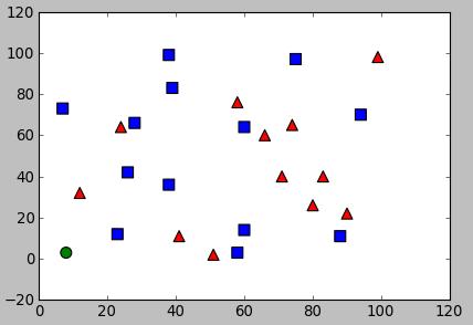 OpenCV 3 Machine Learning : k-nearest neighbors (k-NN) algorithm - 2018