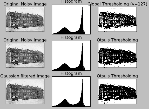 OpenCV 3 Image Thresholding and Segmentation - 2018