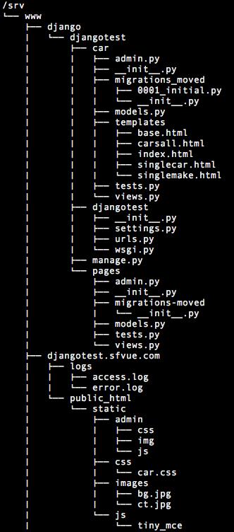 12  Django 1 8 Server Build - CentOS 7 hosted on VPS - TinyMCE 2 - 2016