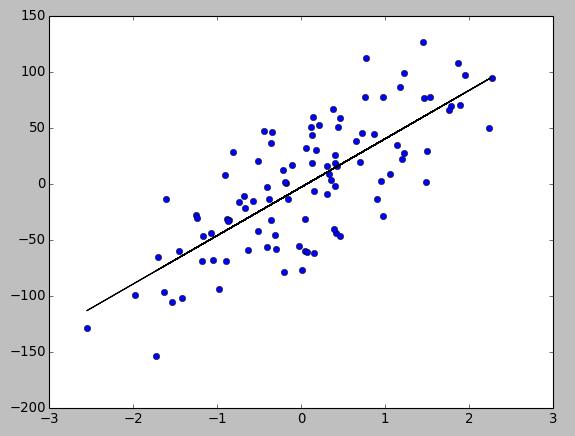 Python Tutorial: batch gradient descent algorithm - 2018