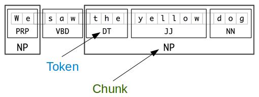 NLTK (Natural Language Toolkit) Shallow parsing (chunking