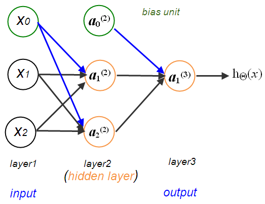 Python Tutorial: Neural Networks with backpropagation for