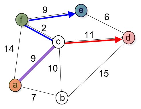 Python Tutorial: Prim's spanning tree algorithm - 2018