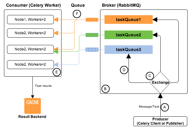 queueing messages using celery with rabbitmq message broker server Celery Cross Section celery_rabitmq_diagram png