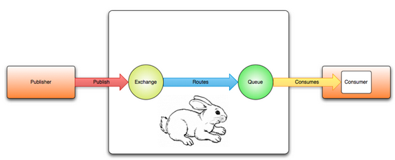 ... Messages using Celery with RabbitMQ Message Broker Server - 2016
