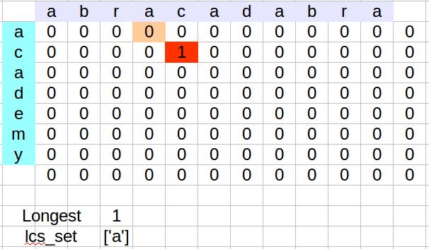 Python Tutorial: Longest Common Substring Algorithm - 2018