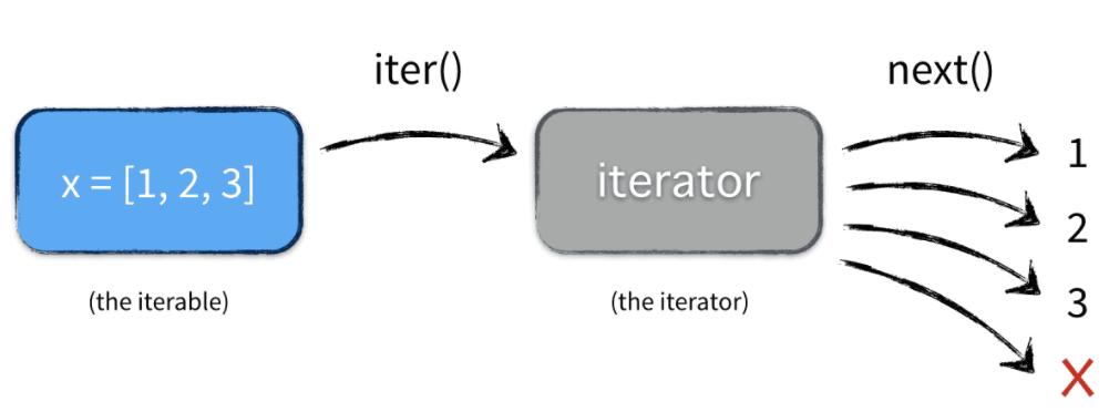 iterators-iterables.png