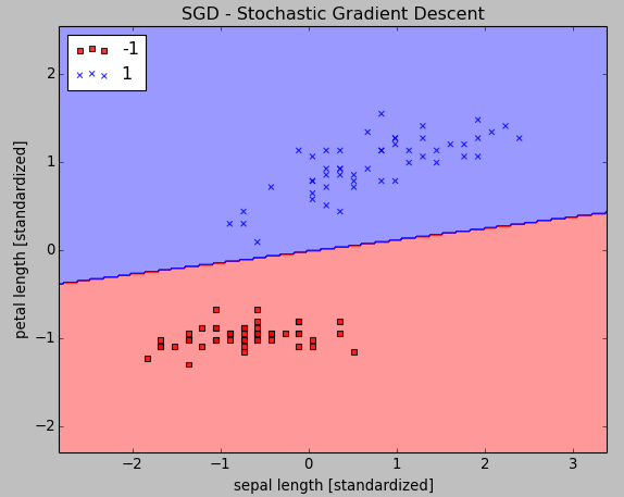SGD-Classifier.png