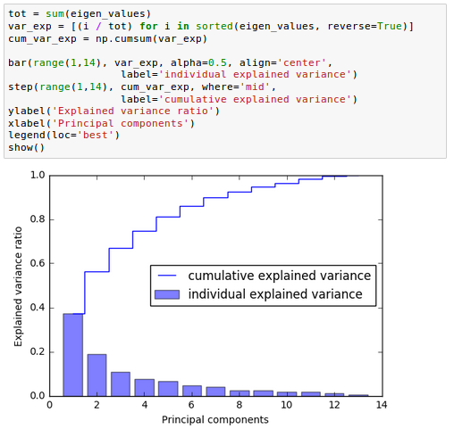 scikit-learn : Data Compression via Dimensionality Reduction I