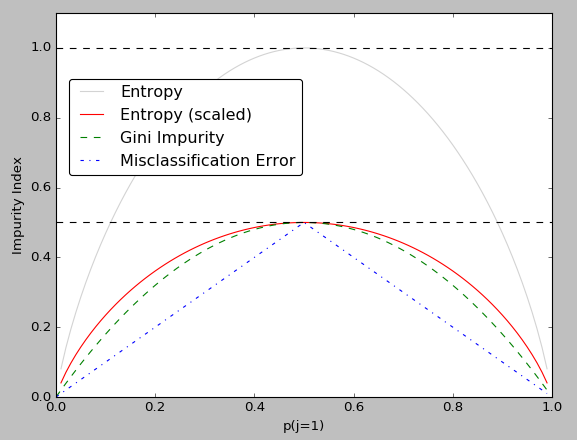 scikit-learn : Decision Tree Learning I - Entropy, Gini, and