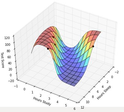 Scikit learn neural network example in matlab