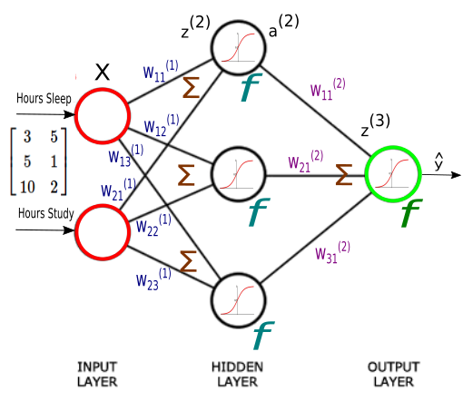 artificial neural network 1 Build simple ai net library - part 5 - artificial neural networks gamil yassin layout or graph of an artificial neural network and from this prospective.