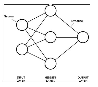 Neural Network Tutorial - Artificial Intelligence   Deep ...