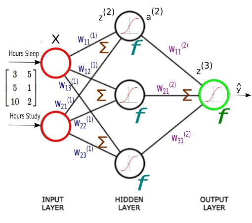 Artificial Neural Network (ANN) 3 - Gradient Descent - 2018
