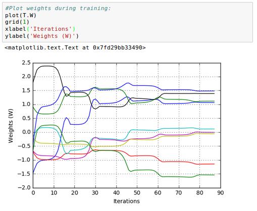 Keras tutorial for beginners: Building an artificial ...