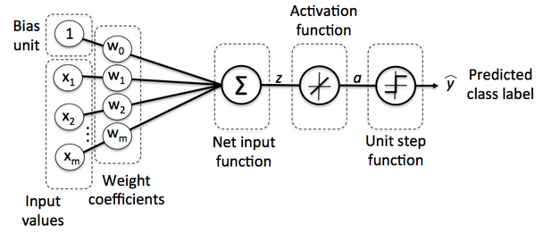 Artificial Neural Network (ANN) 8 - Deep Learning I : Image